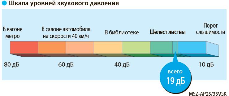 уровень шума Mitsubishi Electric MSZ-AP20VG / MUZ-AP20VG