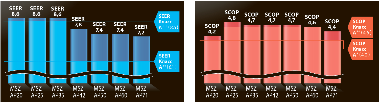класс энергоэффективности Mitsubishi Electric MSZ-AP25VGK / MUZ-AP25VG